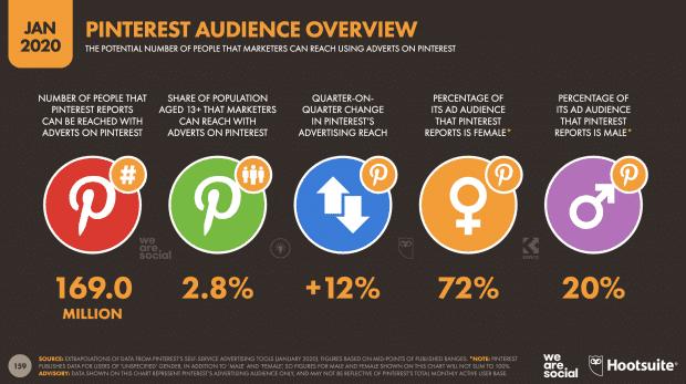 Pinterest Marketing has been growing a lot.
