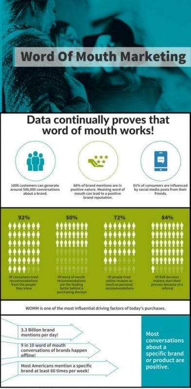 Data shows that word of mouth works wonders
