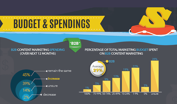 Spending is going up