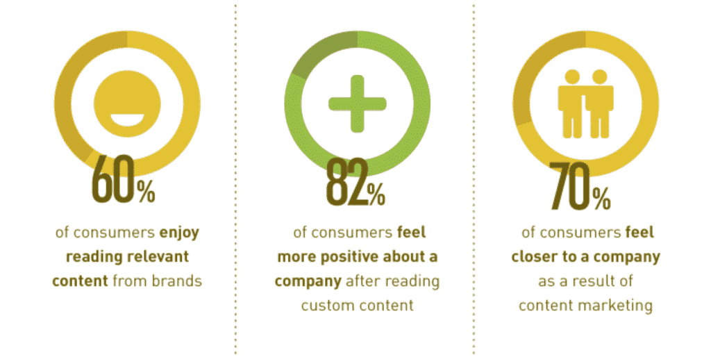 Content marketing is important to consumers