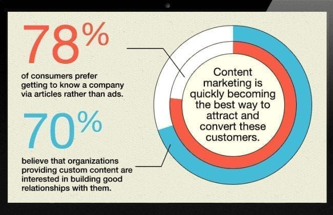 Consumers trust content created by brands