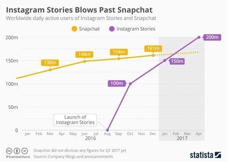 Instagram Stories Popularity