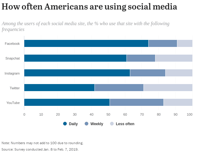 American use of Instagram